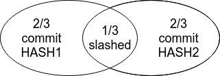 Minimal-slashing1-1
