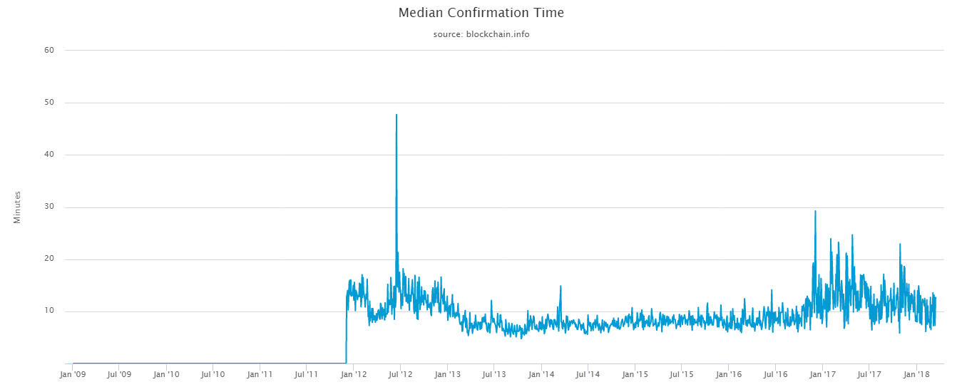 median-confirmation-time