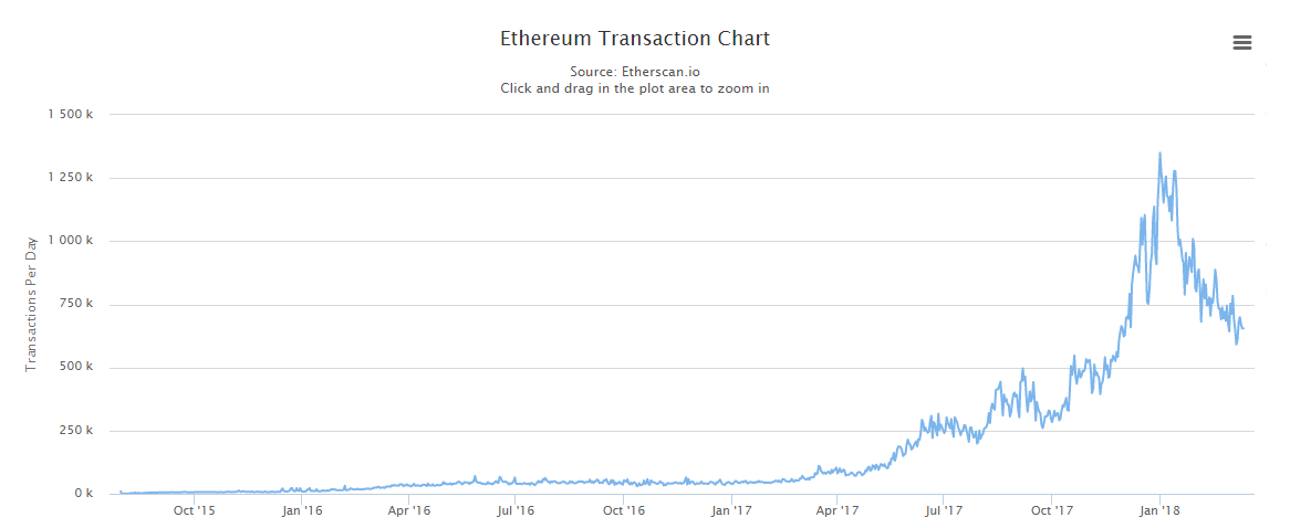 ethereum-daily-transactions