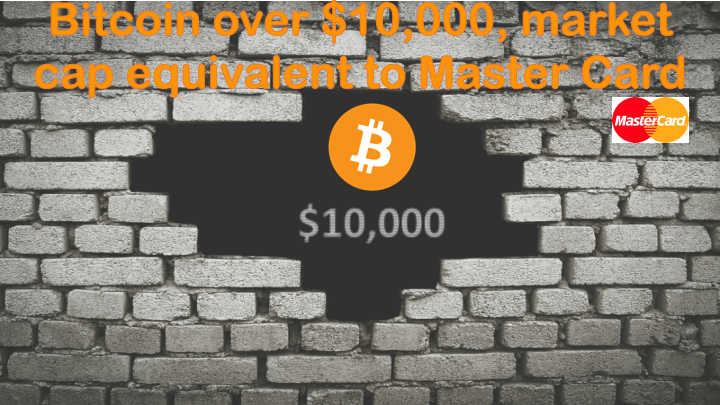 Bitcoin over $10,000, market cap equivalent to Master Card