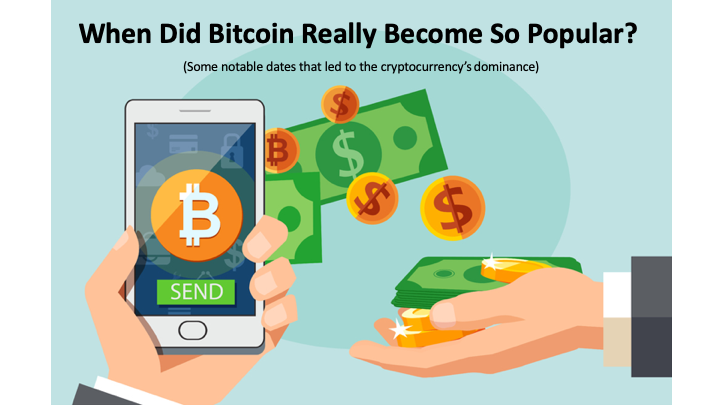 When Did Bitcoin Really Become So Popular?