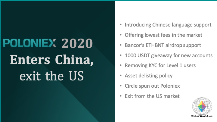 Poloniex 2020: Enters China, exit the US