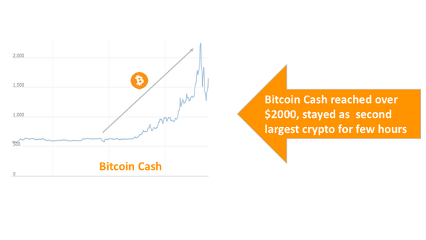 Bitcoin Cash reached over $2000, stayed as  second largest crypto for few hours