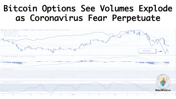 Bitcoin Options See Volumes Explode as Coronavirus Fear Perpetuate