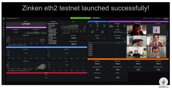 Zinken eth2 testnet launched successfully!